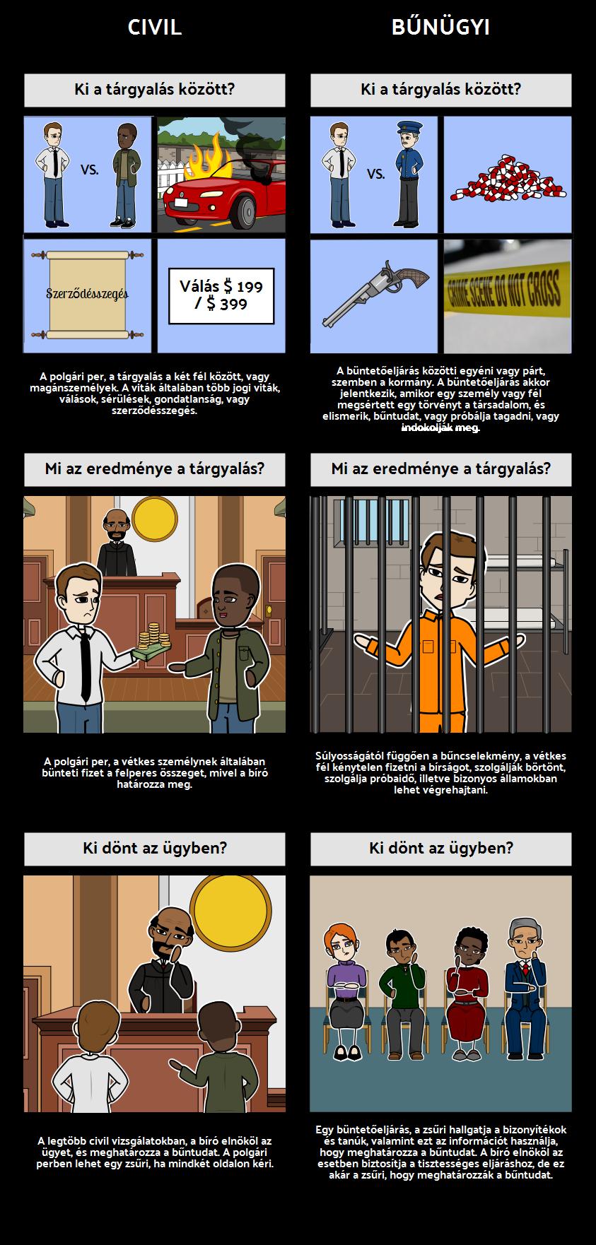 Civil vs. Büntetőeljárások