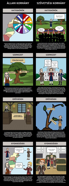 Föderalizmus - Állami Kormány vs. Cikkei Szövetsége