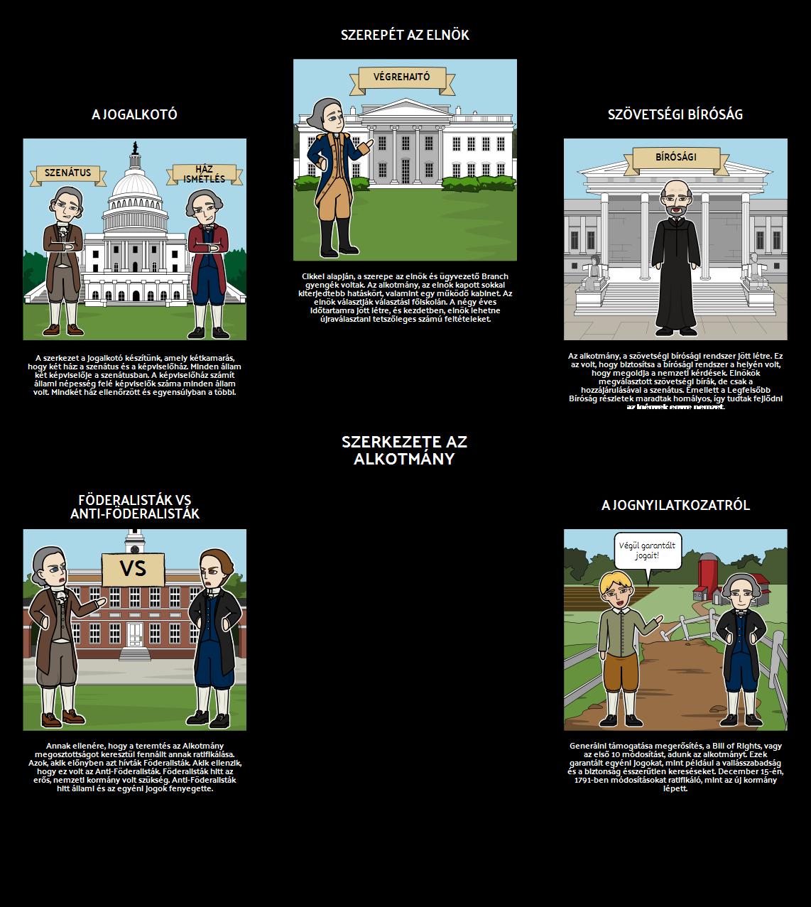 Föderalizmus - Szerkezet az Alkotmány