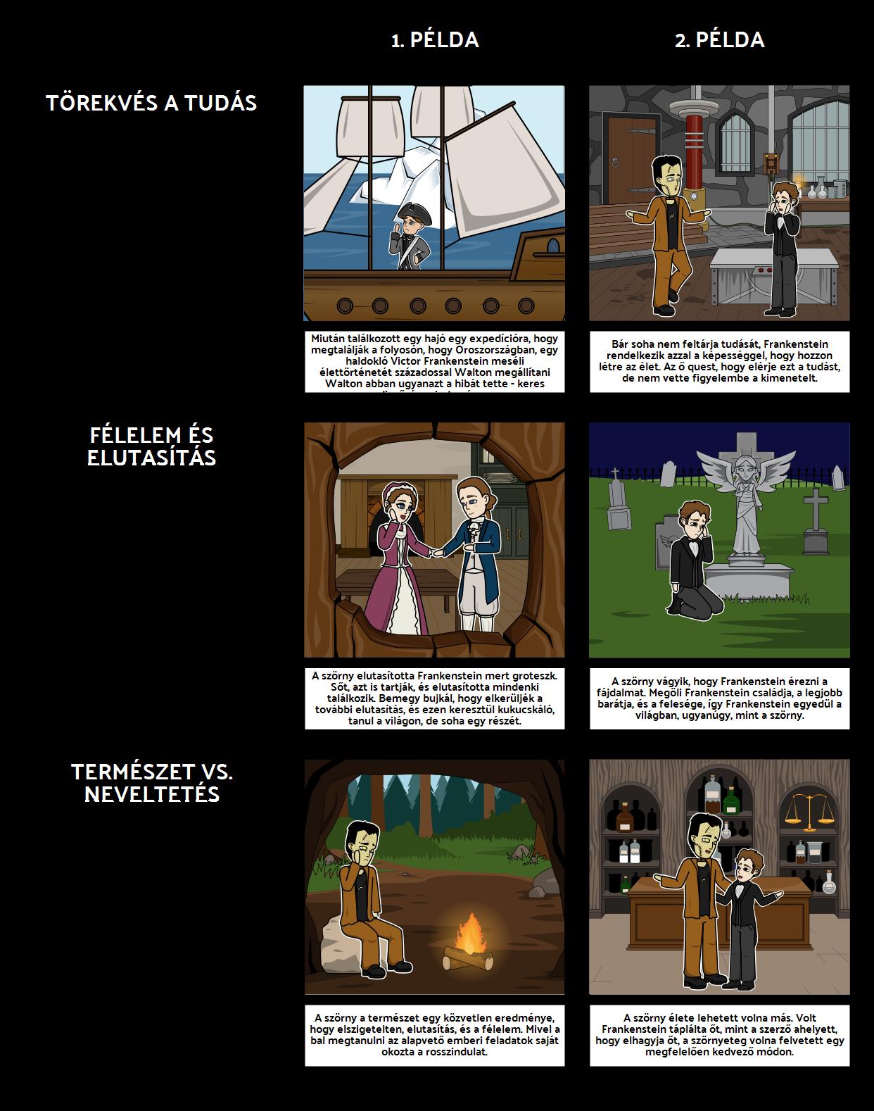 Frankenstein Témák