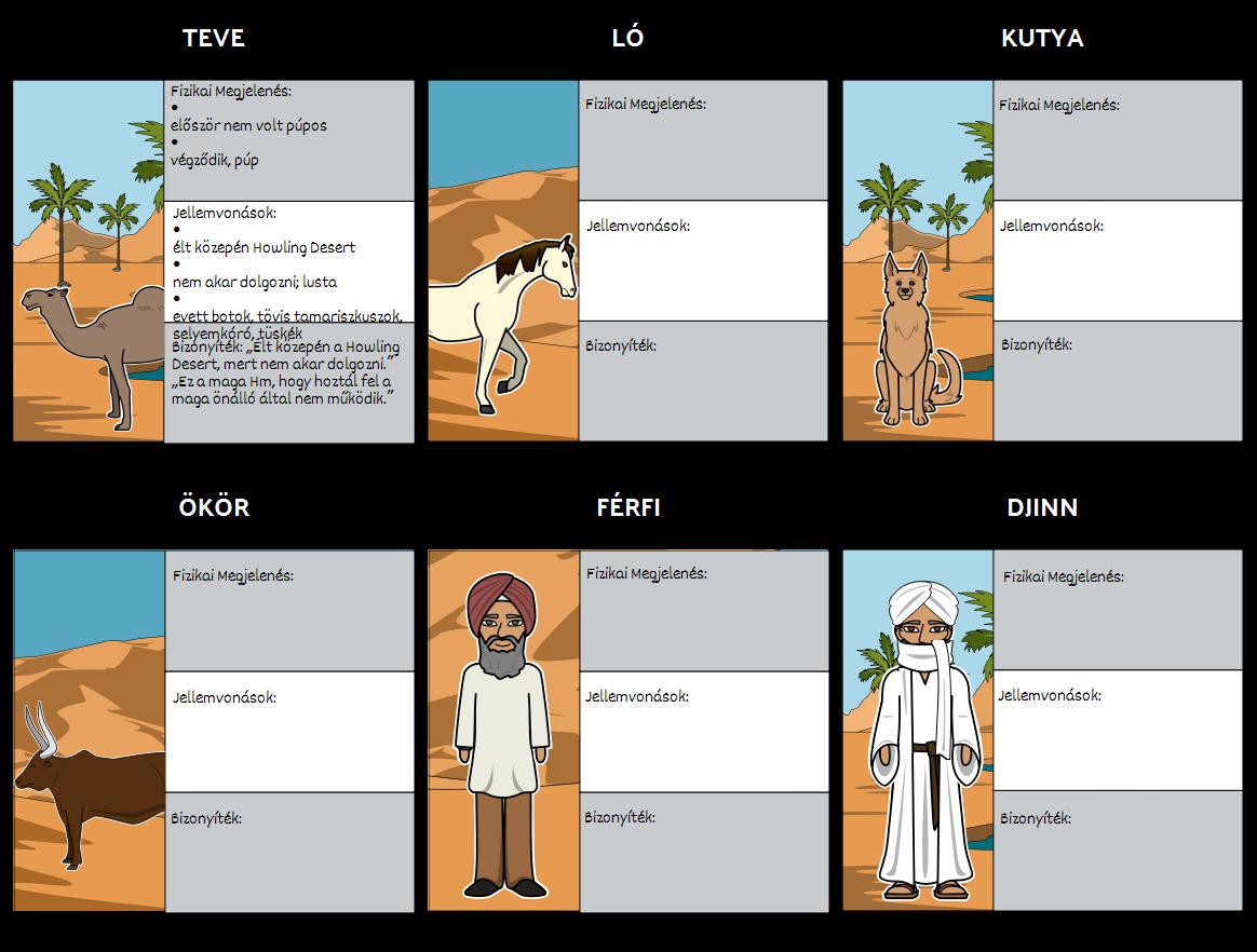 Hogy a Camel Got His Púpos - Karakter Térkép