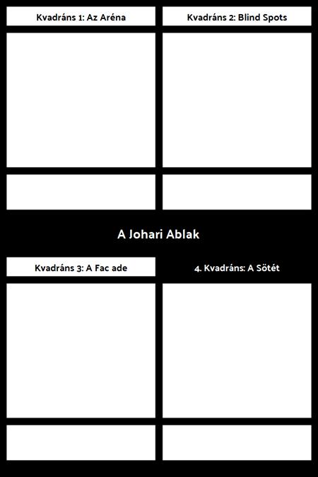 Johari Window Sablon