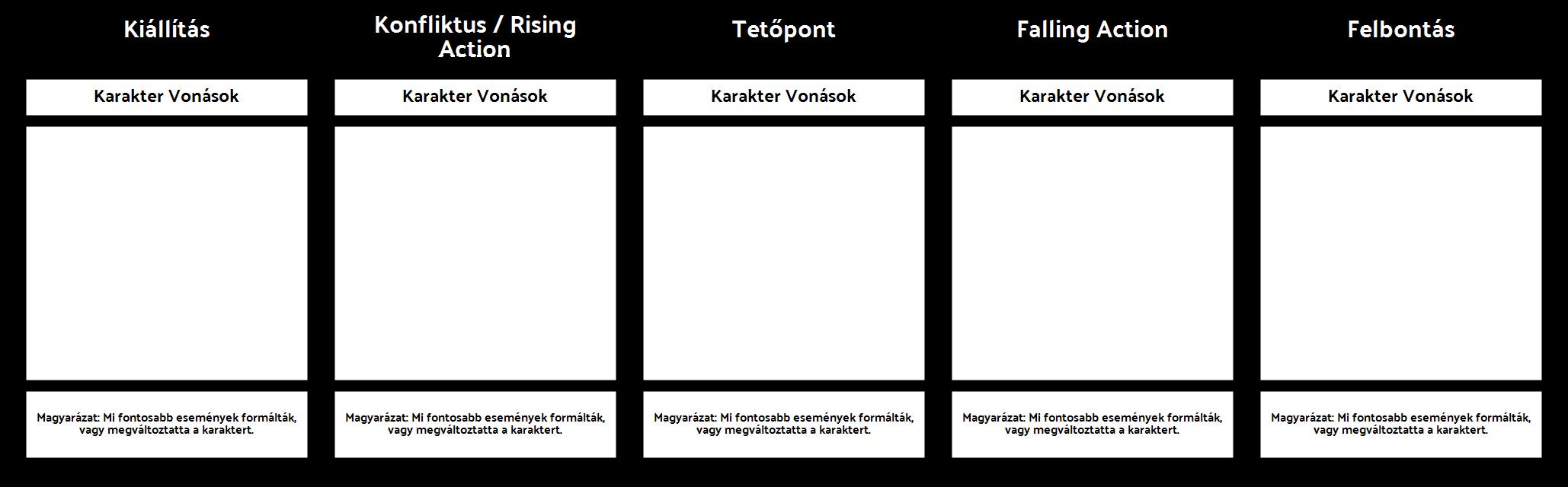 Karakter Evolution Template - Novel / Történet
