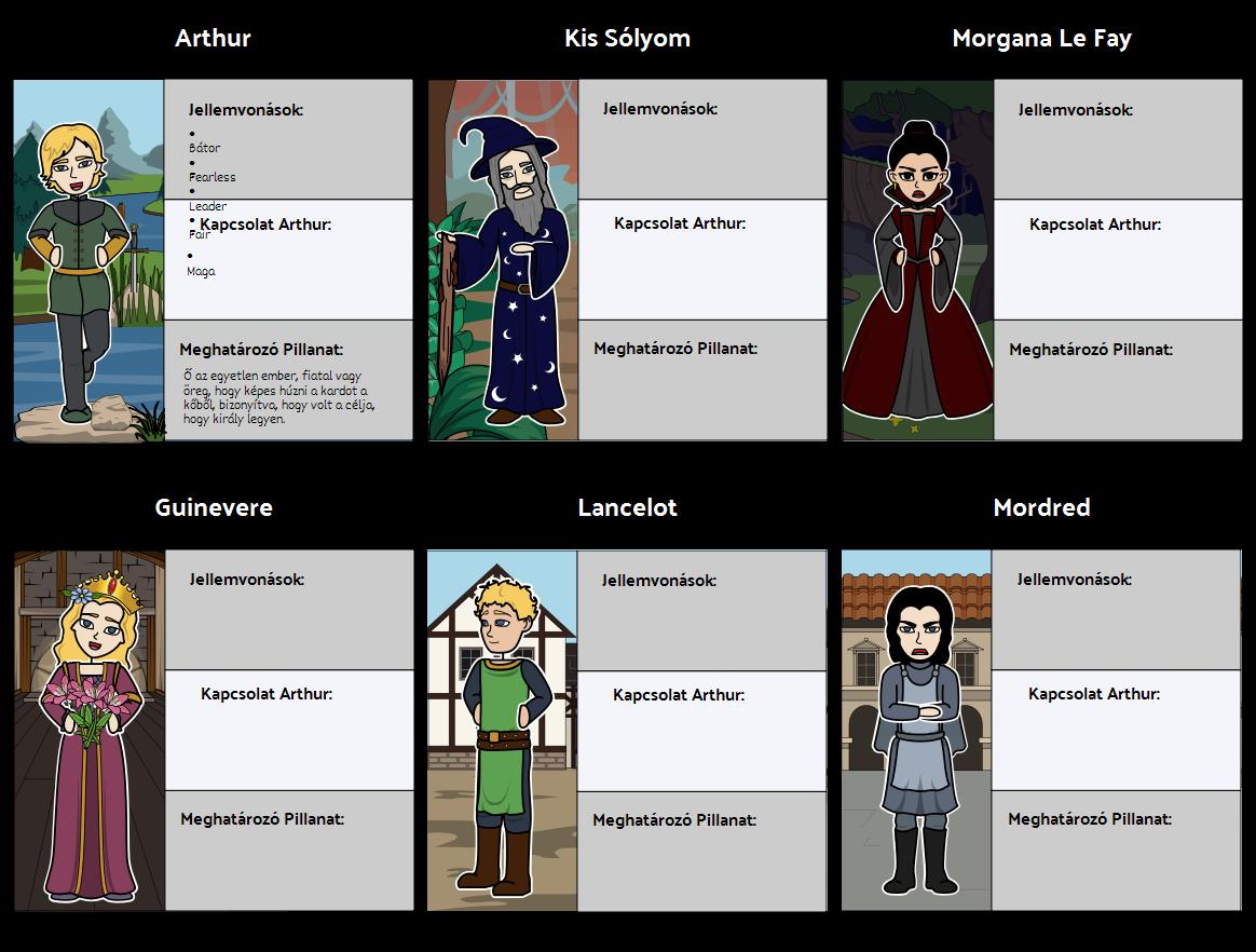 King Arthur - Karakter Térkép