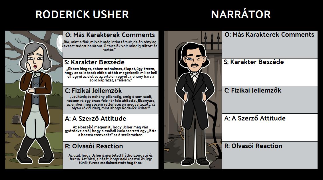 OSCAR Character Map The Fall of Usher ház