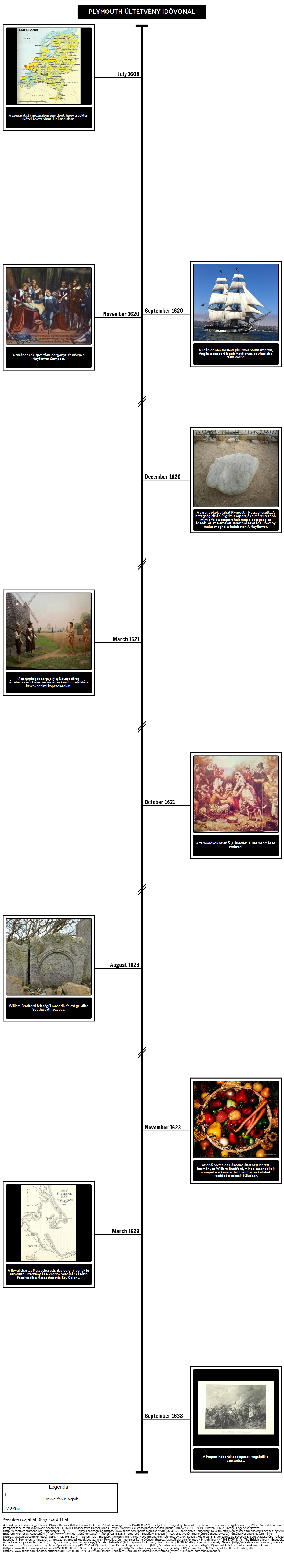 Plymouth Plantation Timeline