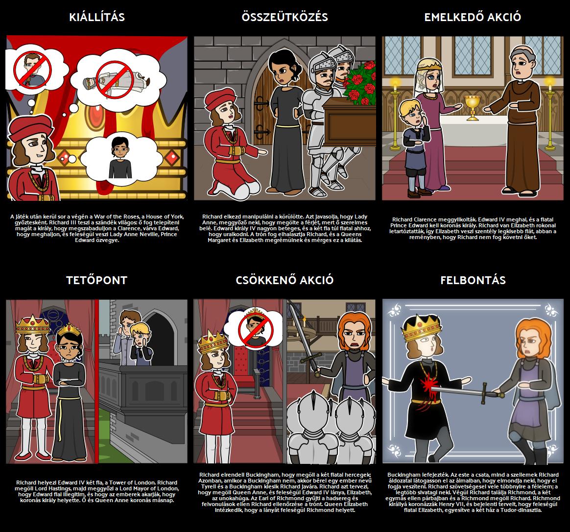 Richard III- Öt Törvény Felépítése