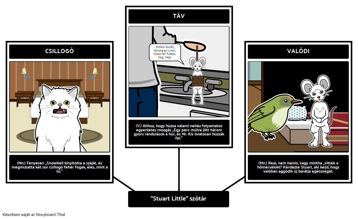 Stuart Little Vocabulary Óravázlat Grafikai Szervező