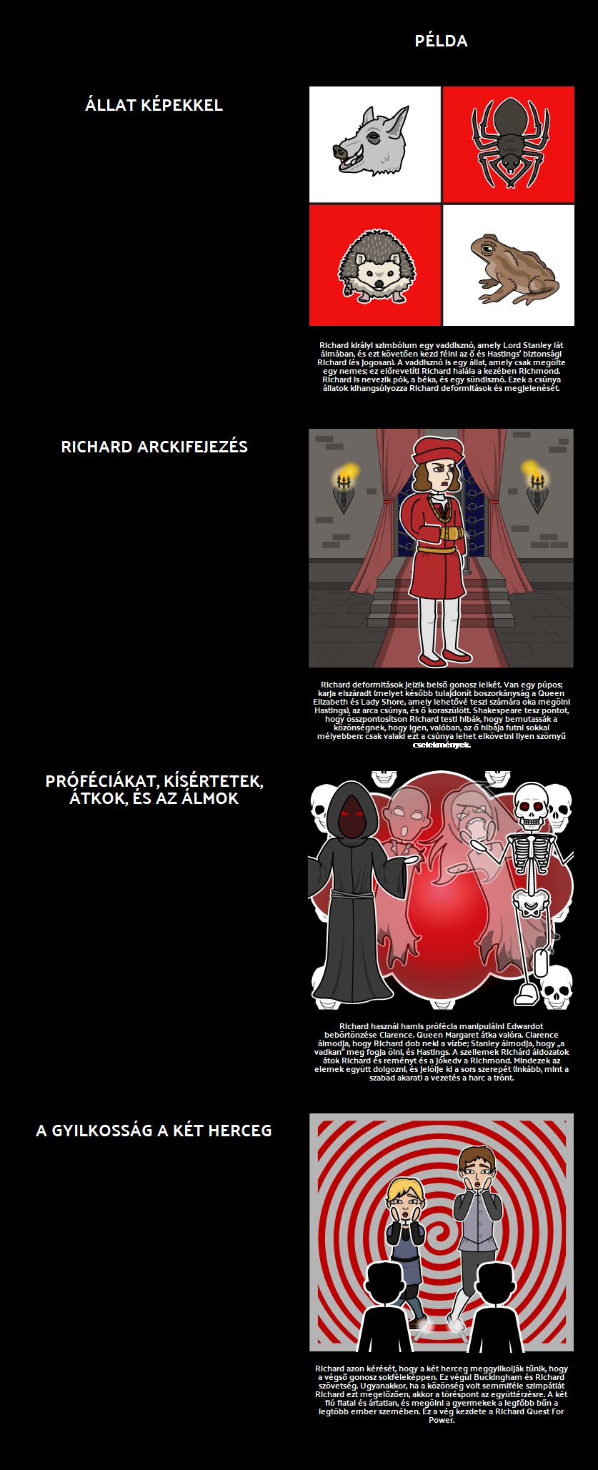 Témák, Motívumok és Szimbólumok a Tragédiája Richárd