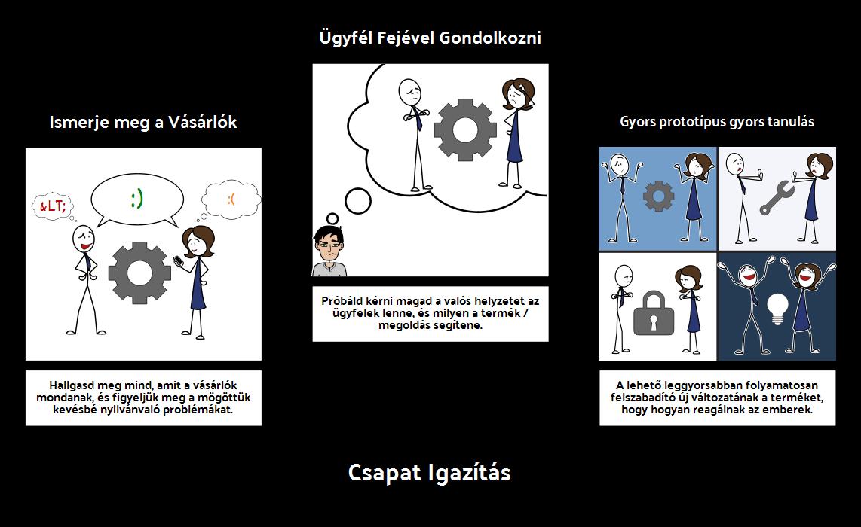 fejlesztési ciklus