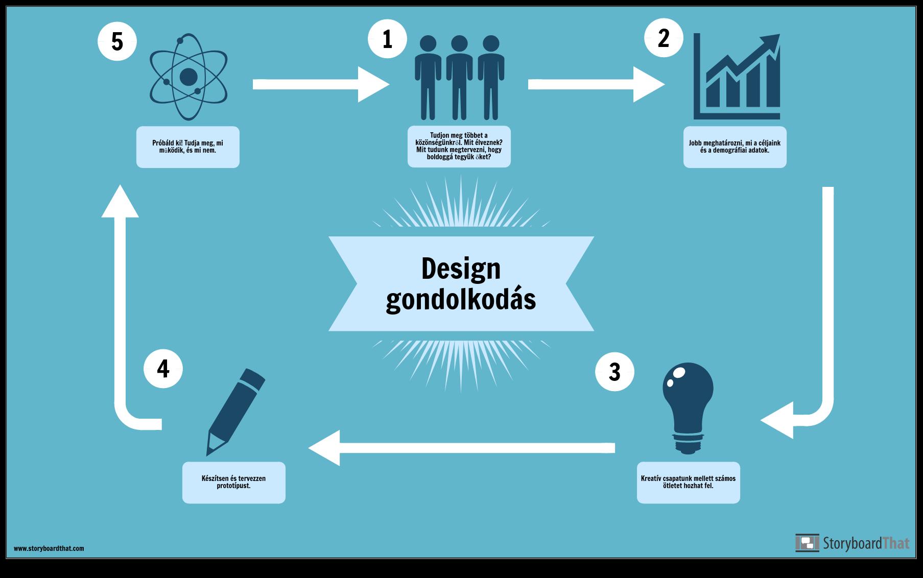 Tervezési Gondolkodásmód