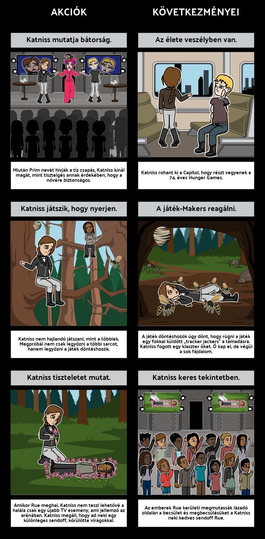 The Hunger Games - ok és Okozat