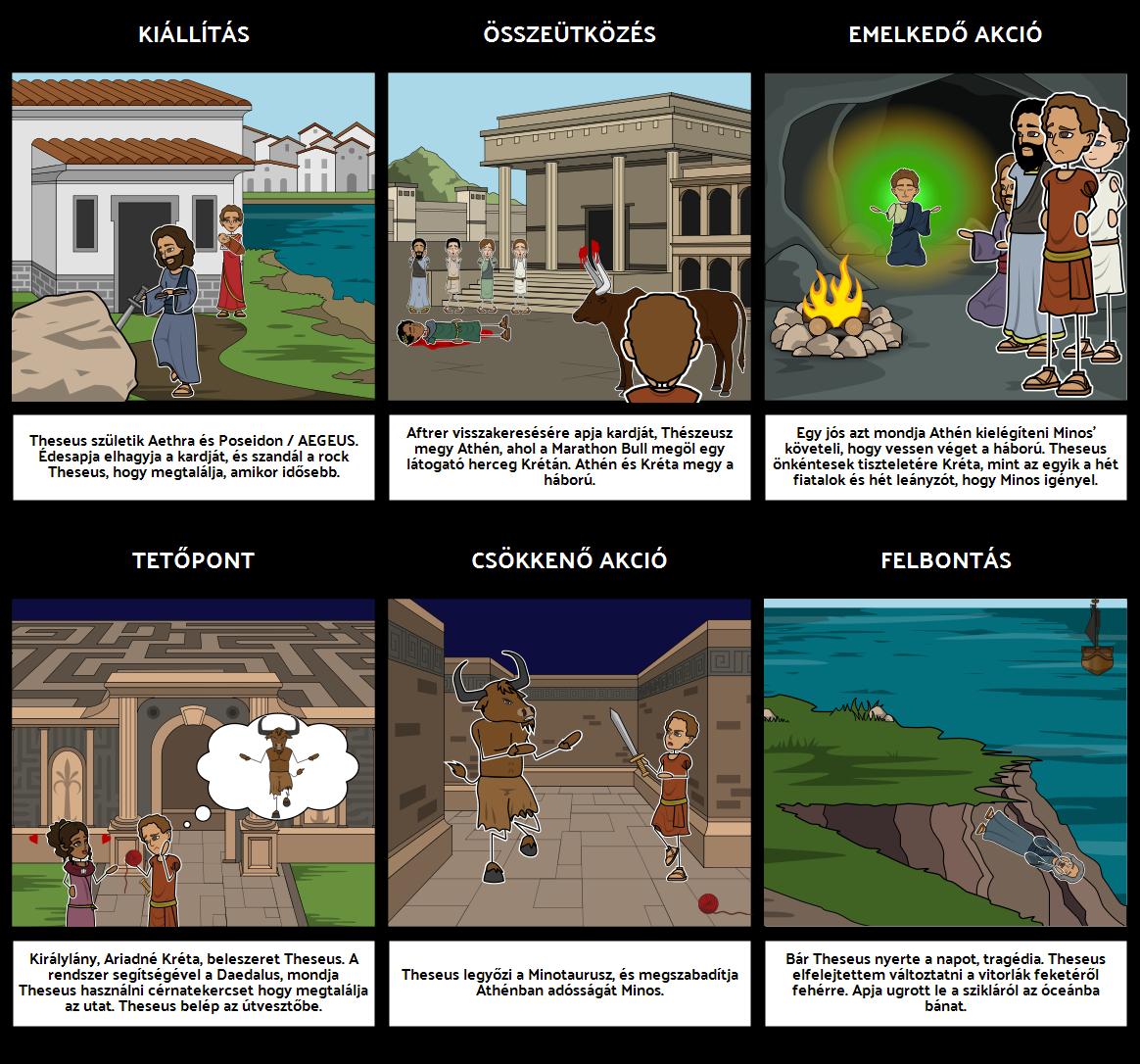 Thészeusz és Minotaurusz Plot Diagram