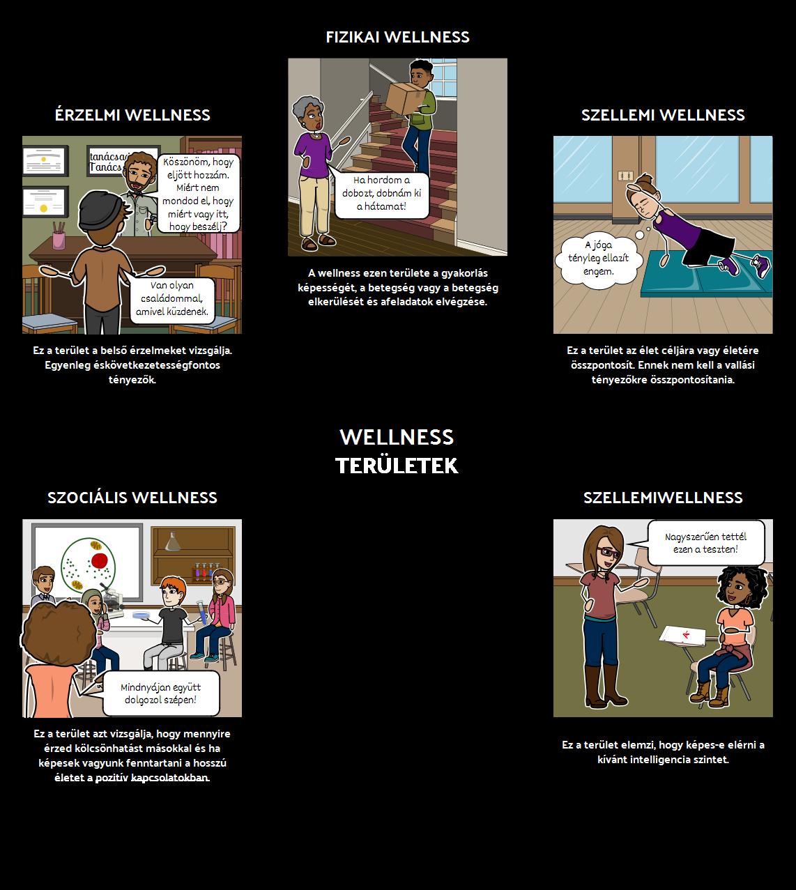 Wellness Területek