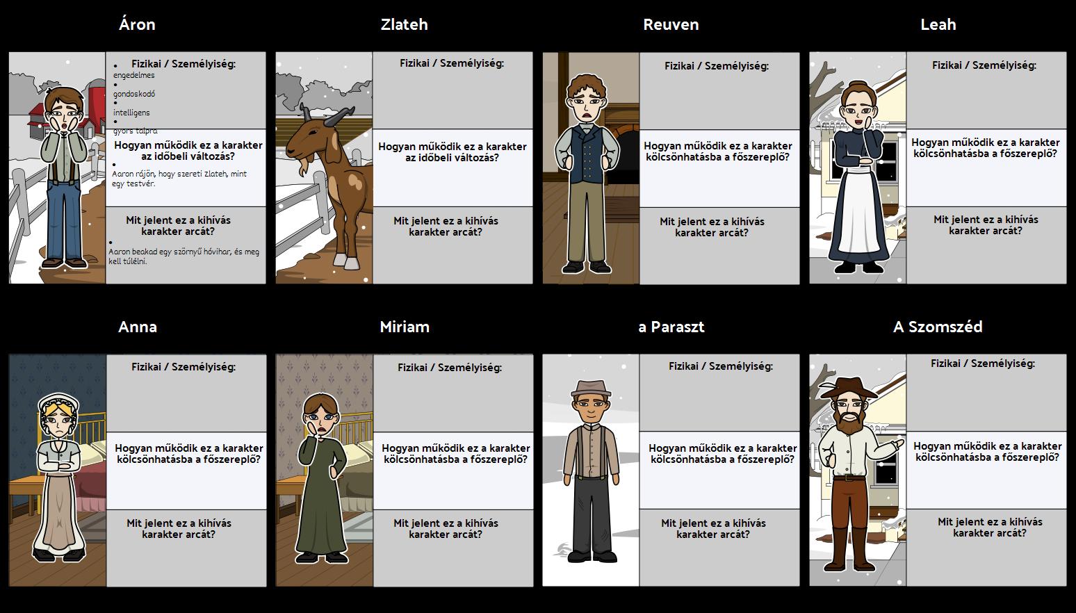Zlateh Kecske - Karakter Térkép