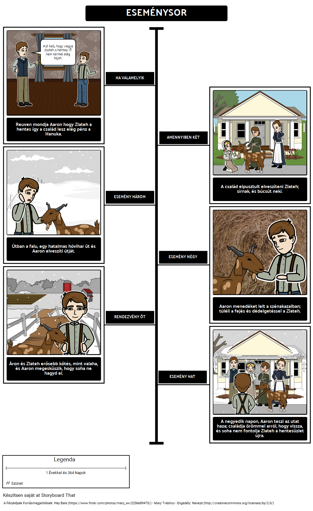 Zlateh Kecske - Sequence