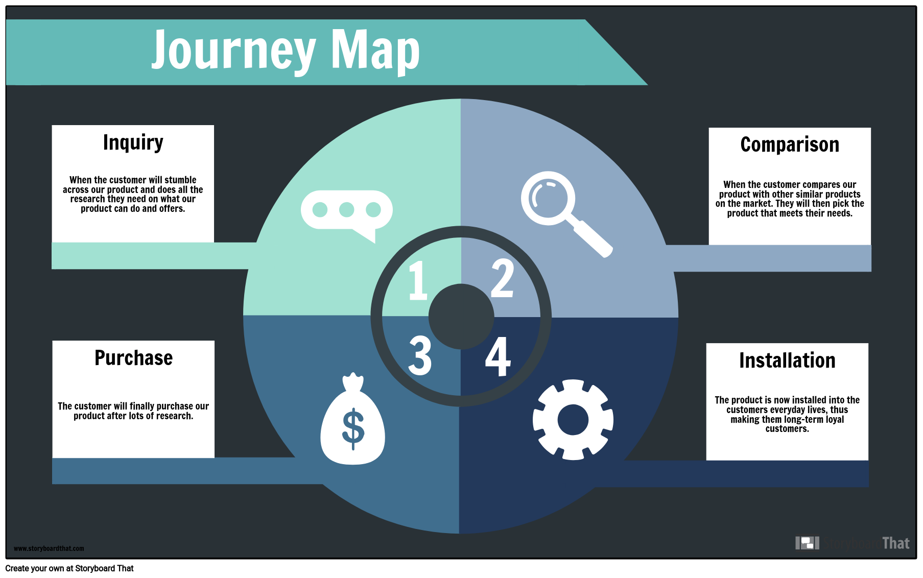 Journey Map-Example