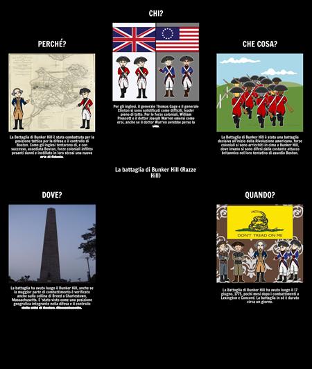 Battaglia di Bunker Hill 5 Ws