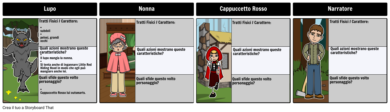 Cappuccetto Rosso e il Lupo - Mappa Caratteri