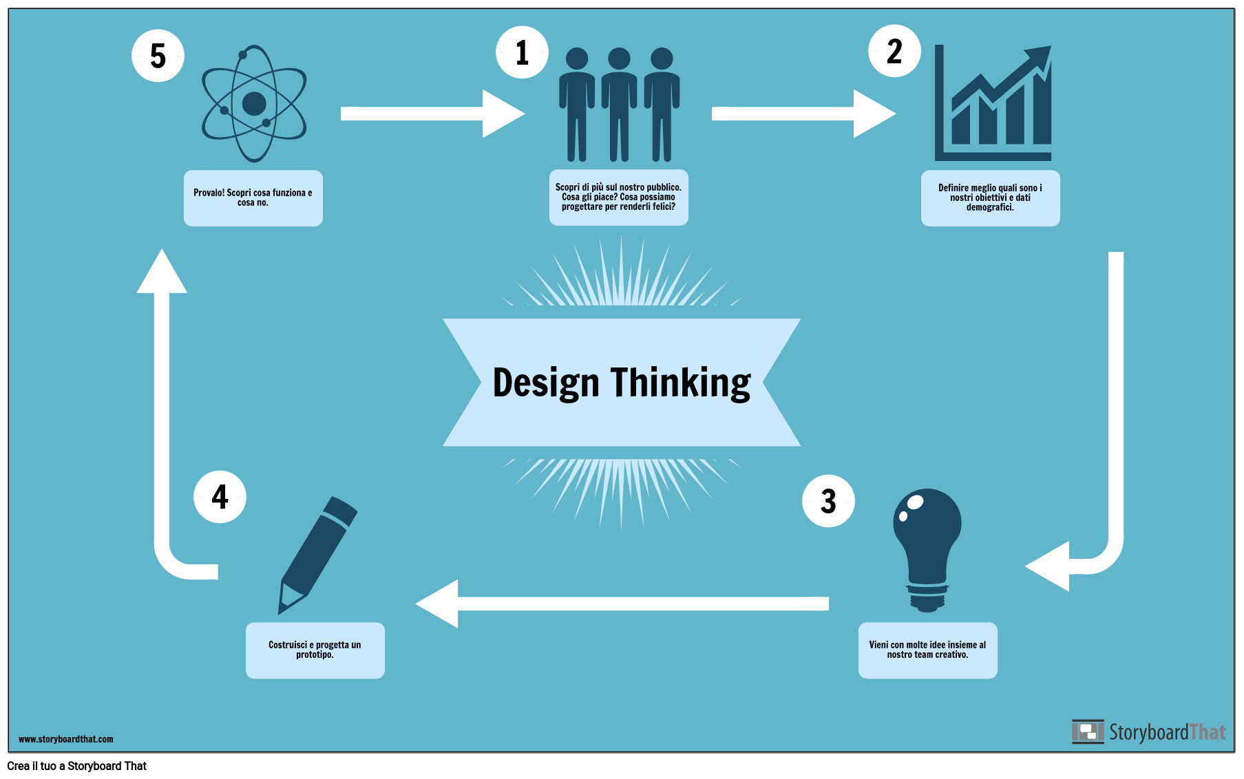 Esempio di Design Thinking