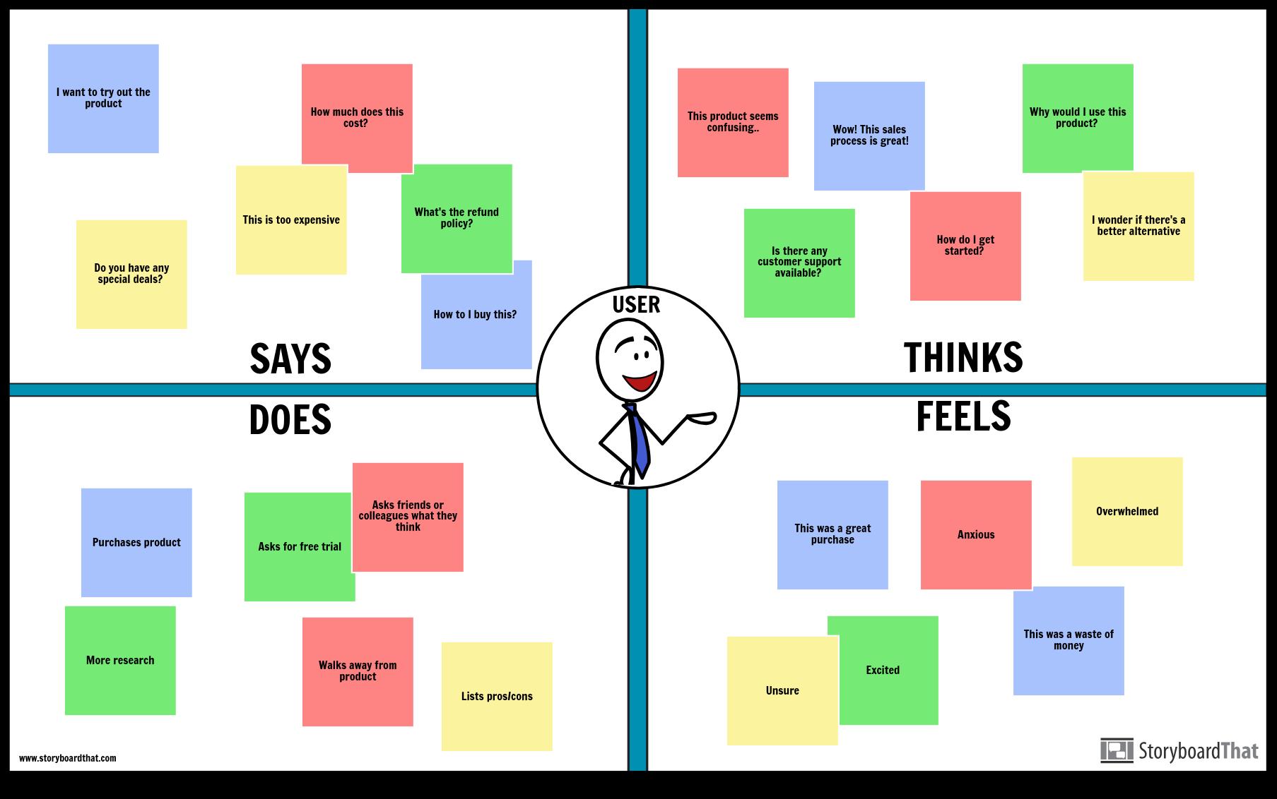 Esempio di Empatia Dell'utente