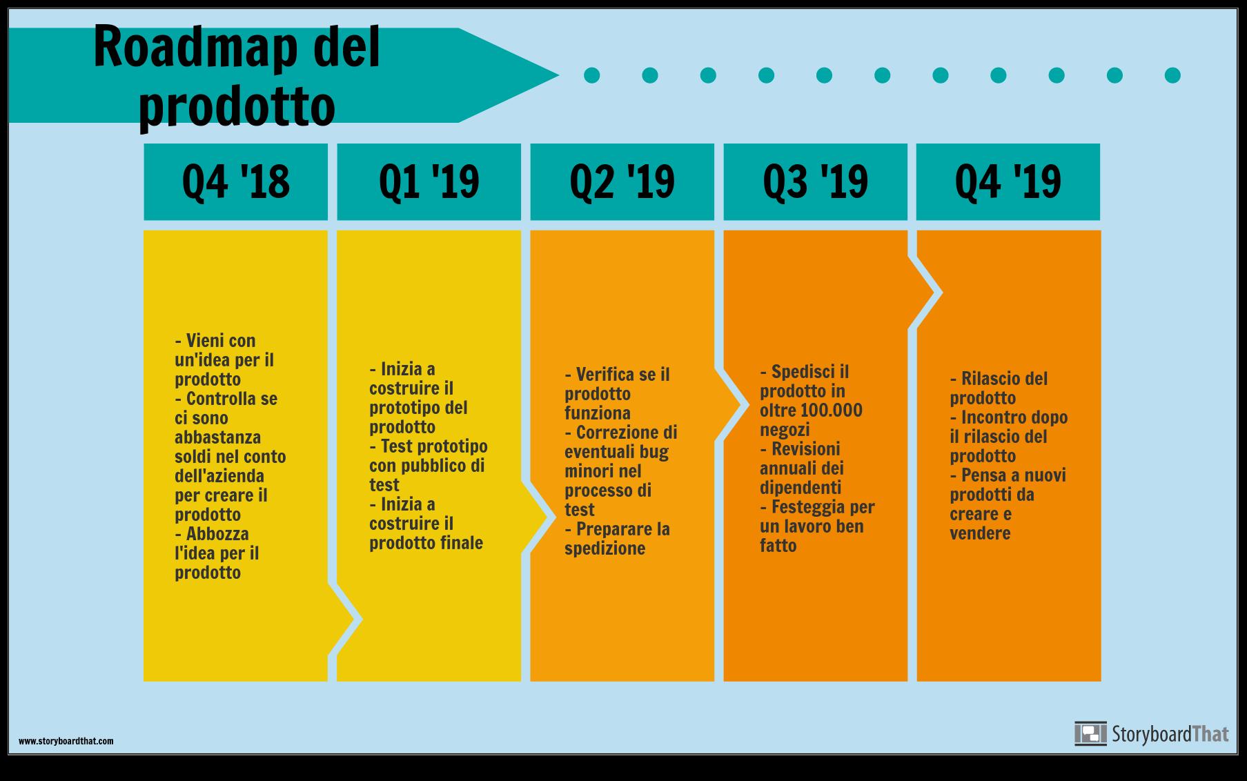 Esempio di Roadmap del Prodotto