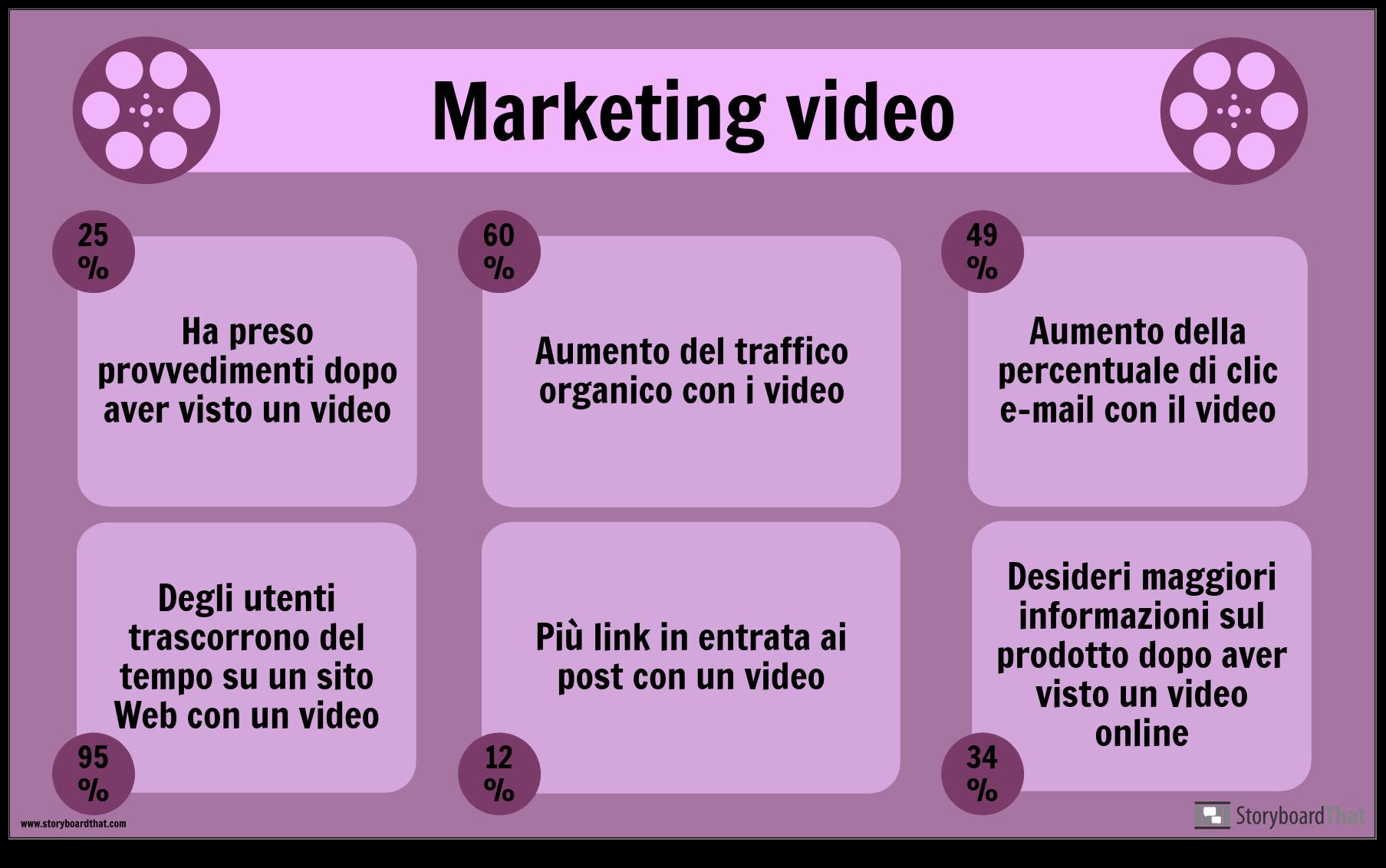 Esempio di Video Marketing