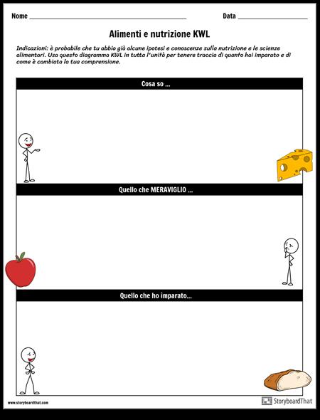 Grafico KWL per Alimenti e Nutrizione
