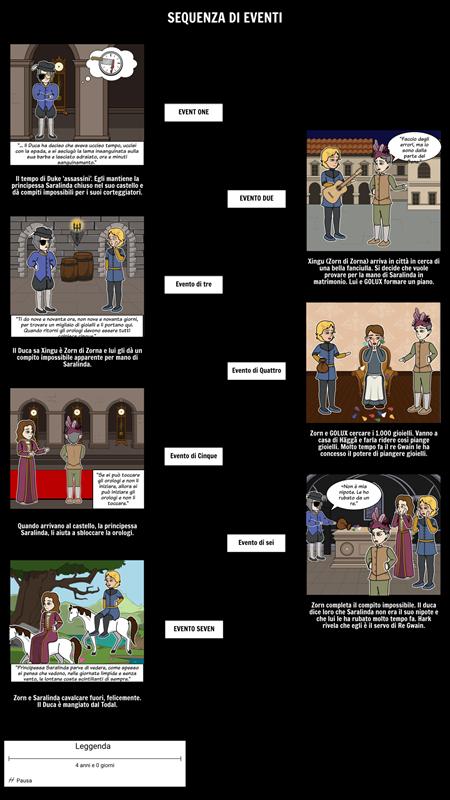 Il 13 Orologi Sequenza di Eventi