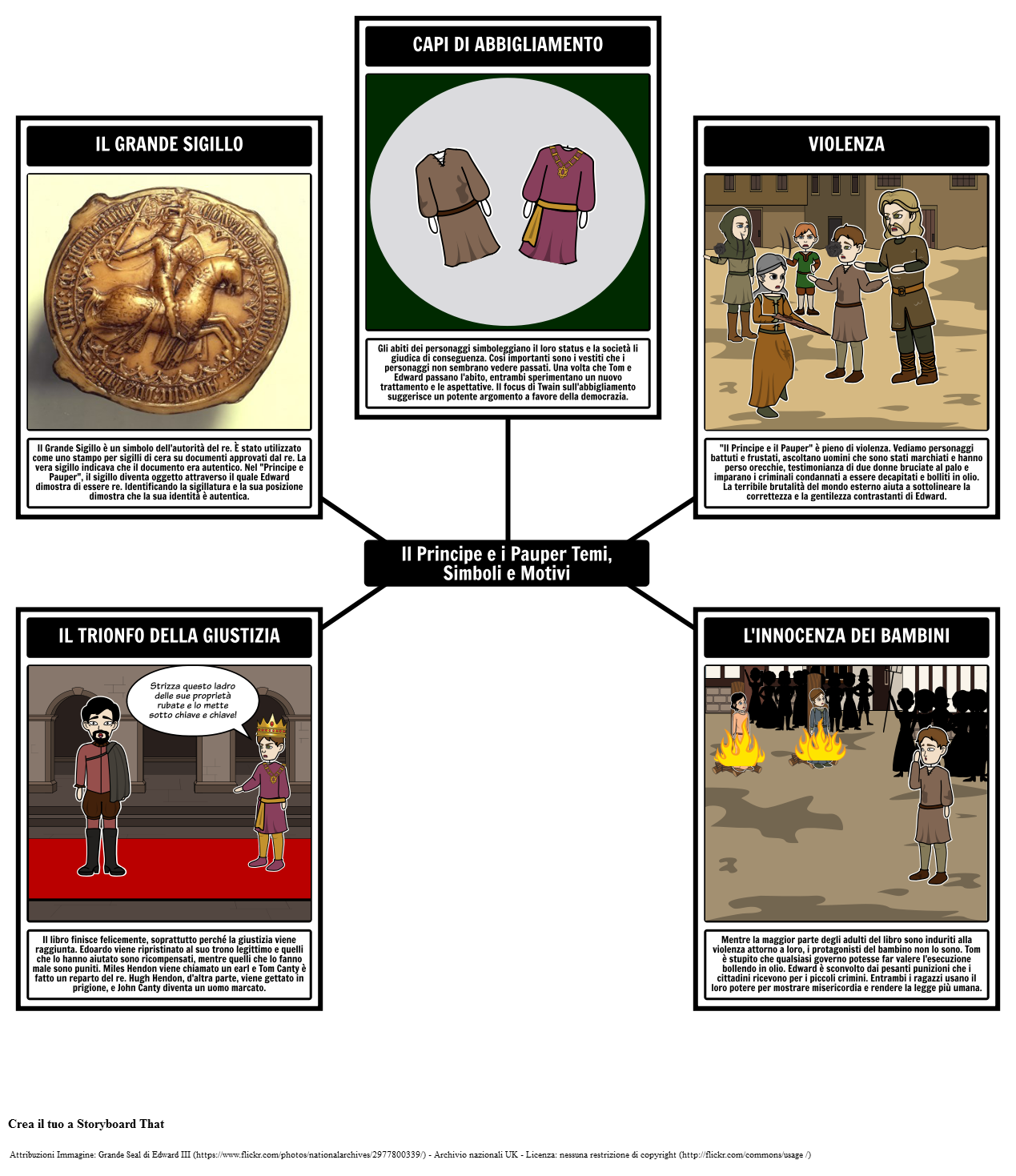 Il Principe e i Pauper Temi, Motivi e Simboli
