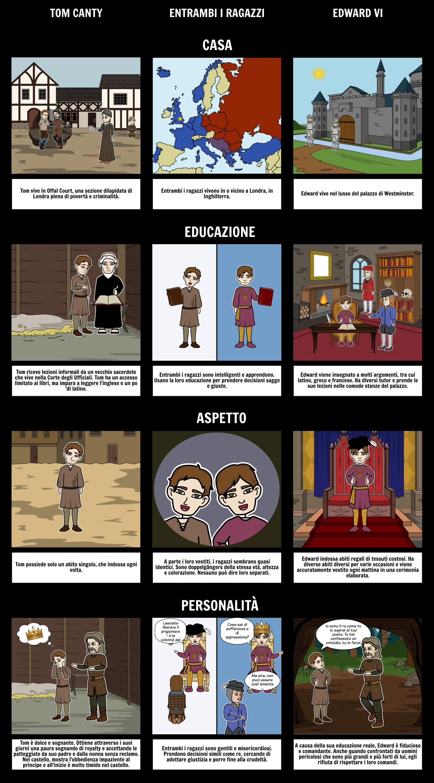 Il Principe e la Pauper Confronta e Contrasto