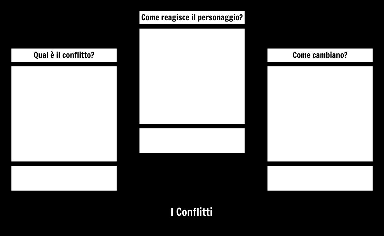Modello di Analisi del Carattere dei Conflitti