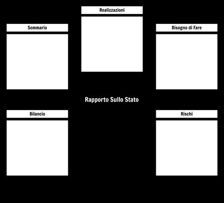 Modello di Rapporto di Stato