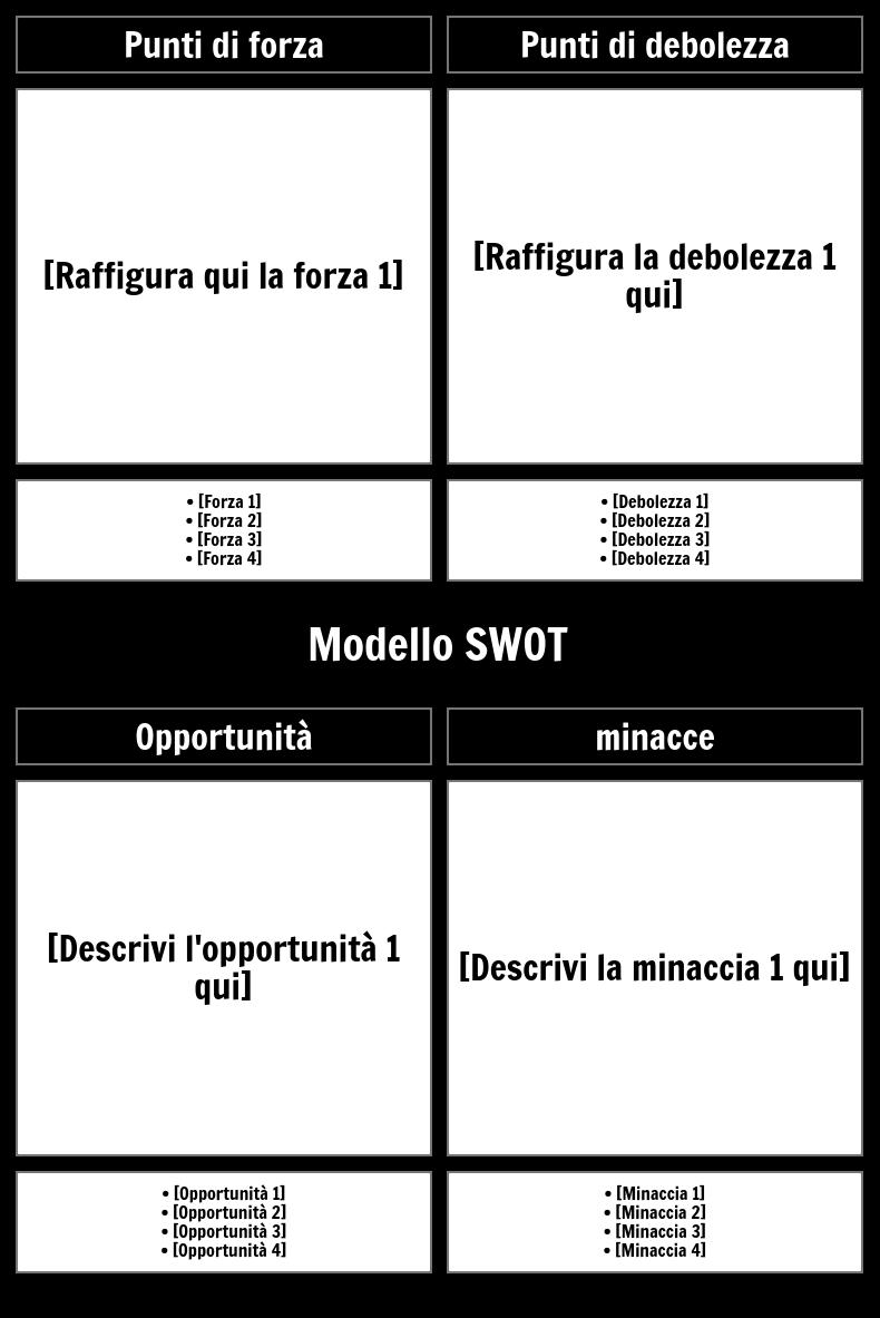 Modello SWOT