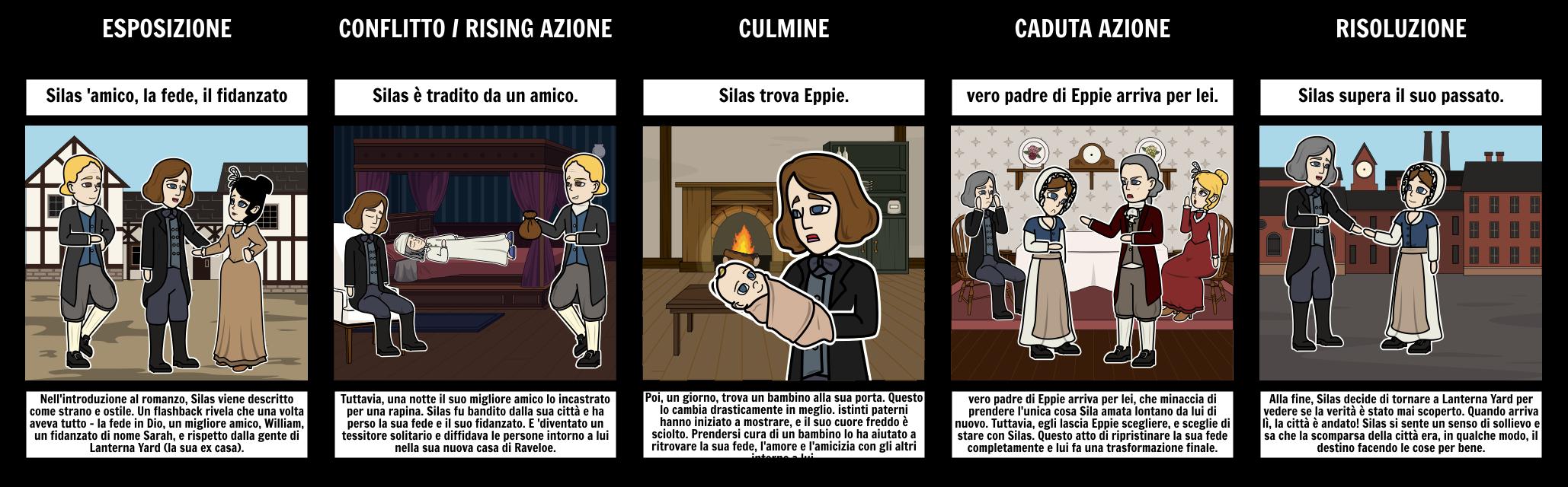 Il Freddo Quando Arriva silas marner evolution carattere storyboard von it-examples