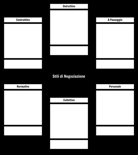 Tipi di Modello di Potere Negoziale