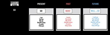 Irregular Verbs: Present, Past, Future