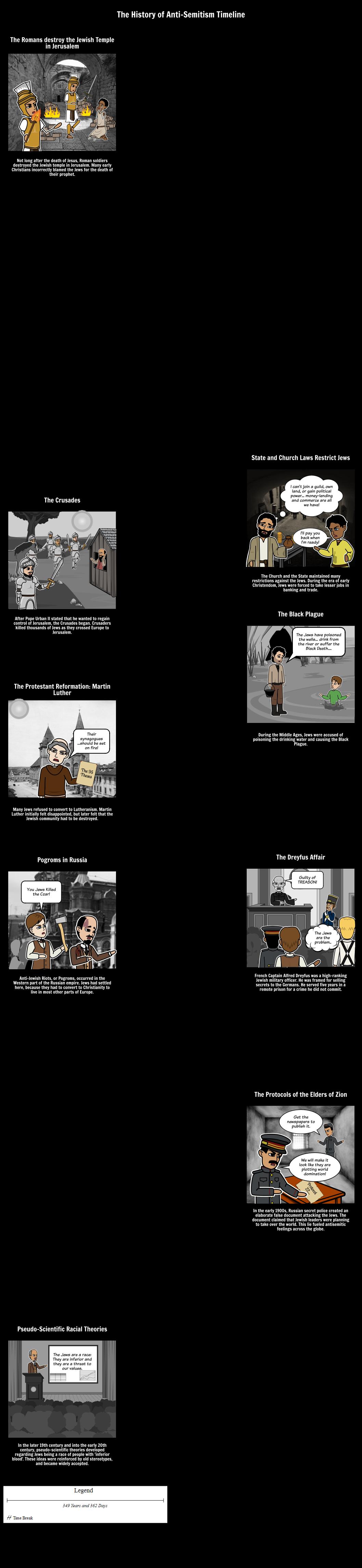 history of anti semitism timeline