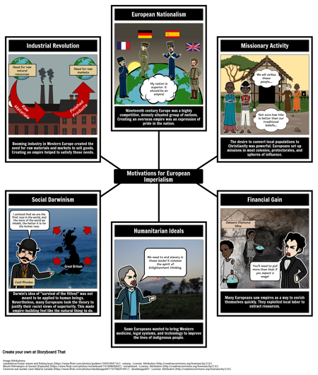 History of Imperialism - Motivations for European Imperialism