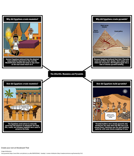 Intro to Ancient Egypt - Mummies and Pyramids