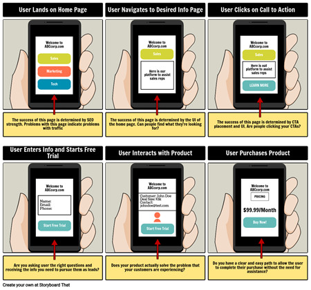 Storyboard UX Example With Aspect Arrows
