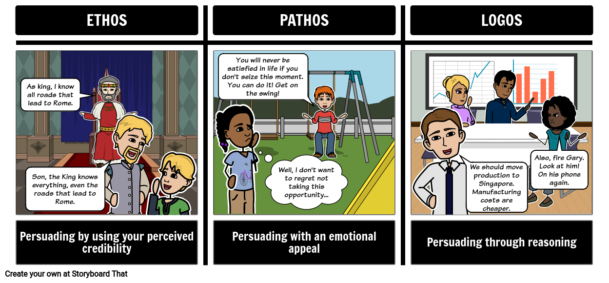 Ethos Pathos Logos | Rhetorical Triangle | Persuasive Writing