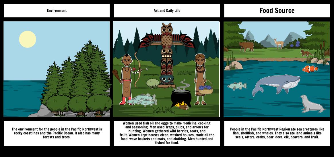 Native American Region