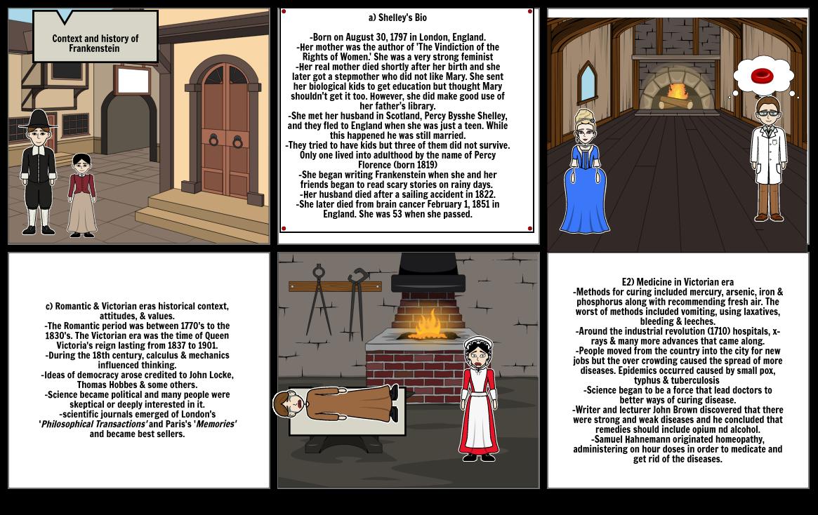 Frankenstein Background Information
