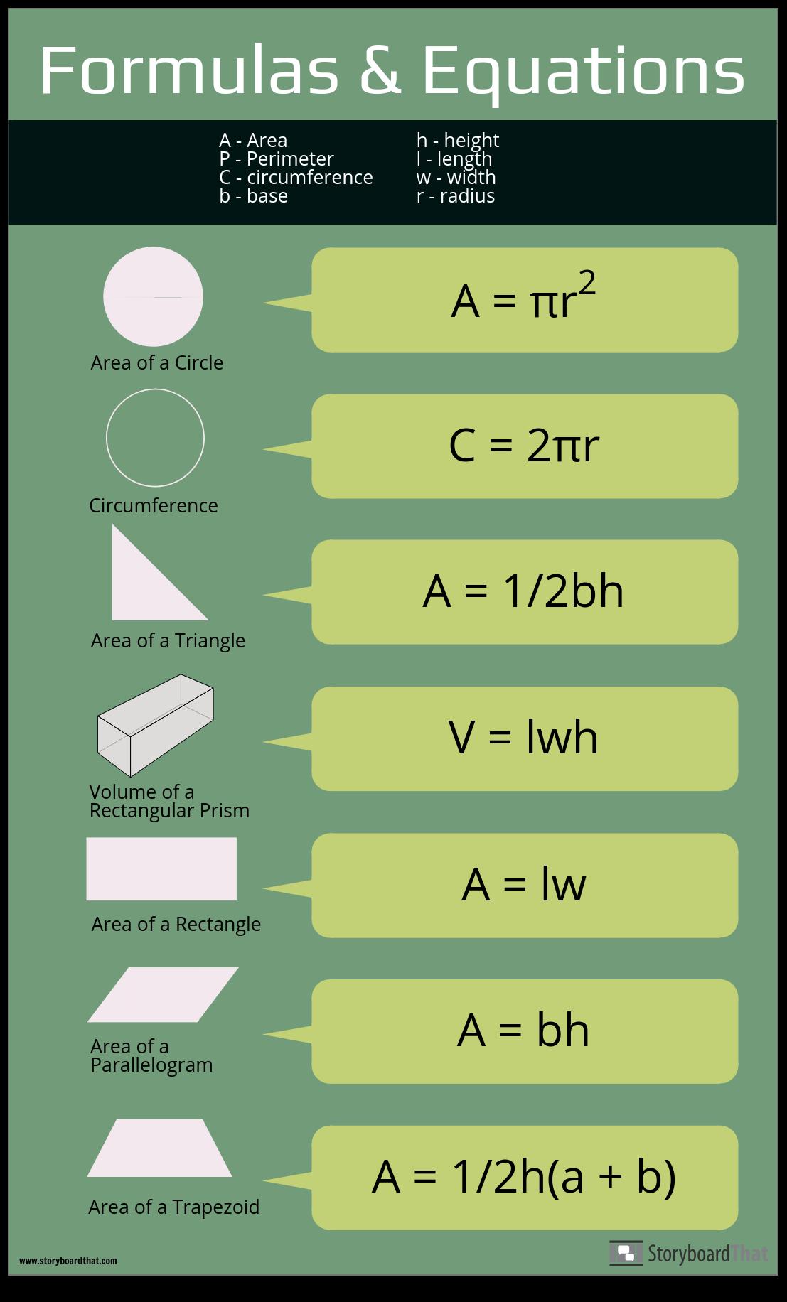 "Equations ""Cheat Sheet"""