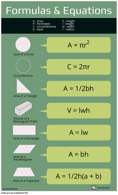 "Equations ""Cheat Sheet"""