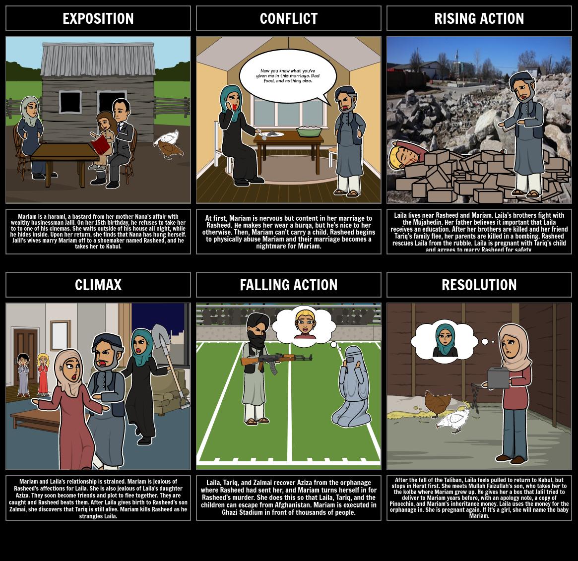 Warriors Don T Cry Plot Summary: A Thousand Splendid Suns Plot Diagram Storyboard