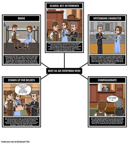 a valuable lesson in inherit the wind a play by jerome lawrence and robert edwin lee A guide to this television series with episode descriptions, original air dates, cast listing, writers and directors.