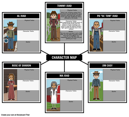 Character Map for The Grapes of Wrath