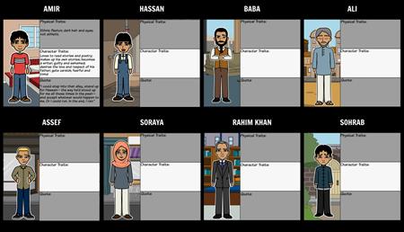 Character Map for The Kite Runner